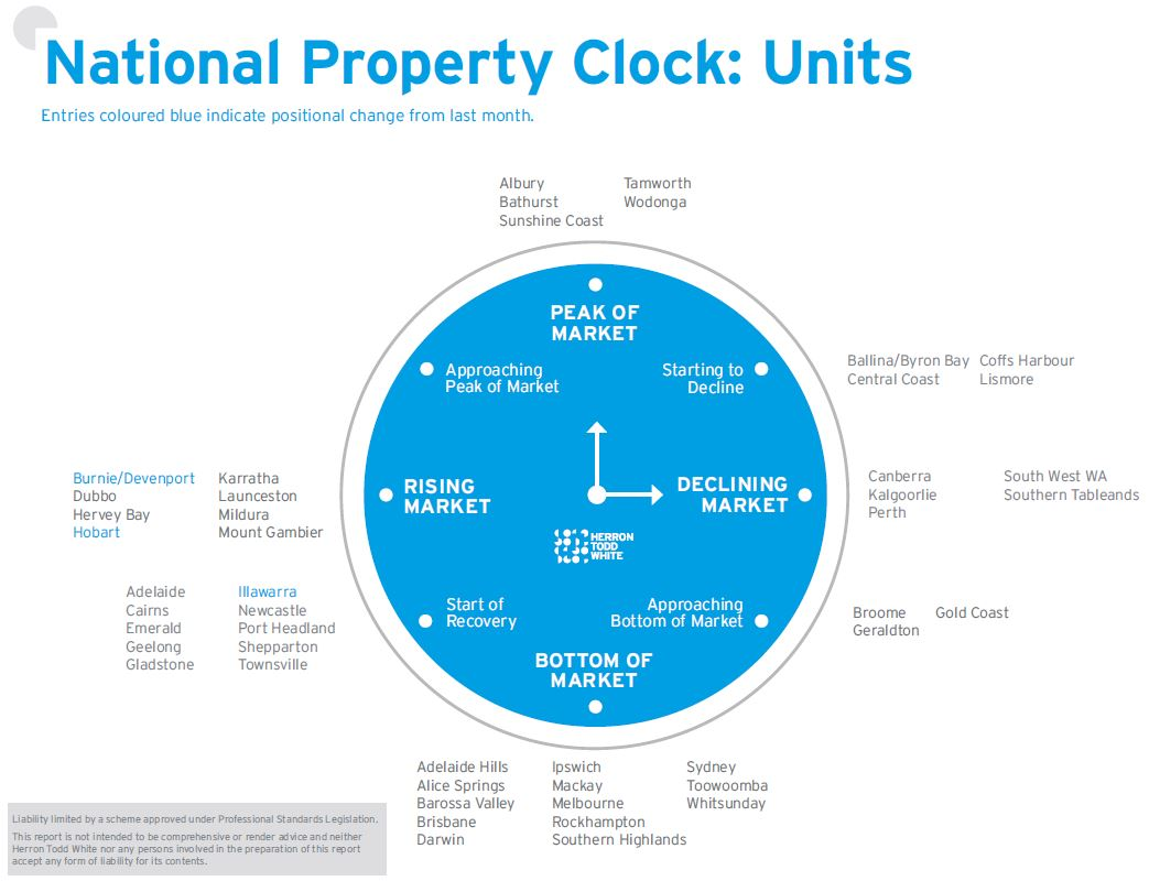 November Property Clock