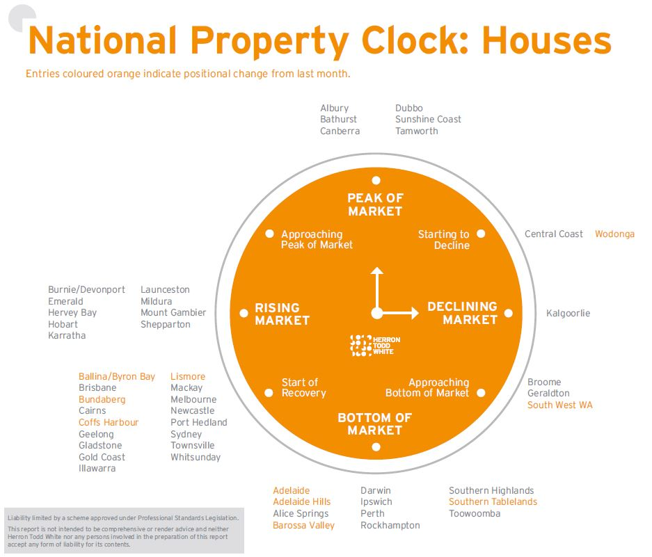 December Property Clock