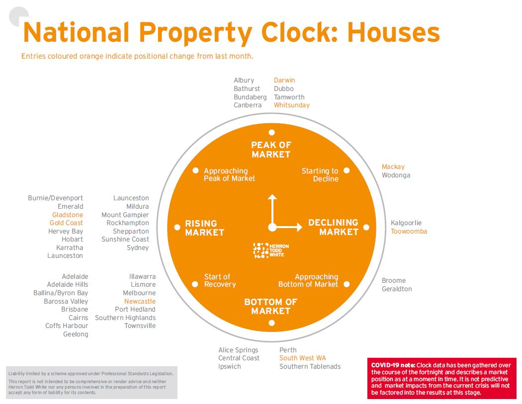 April Property Clock