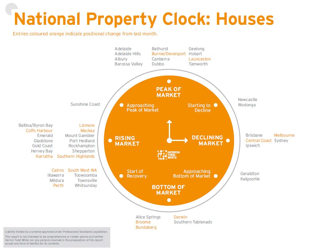 September Property Clock