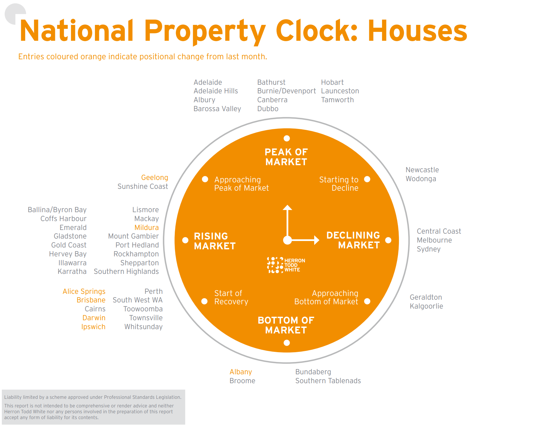 October Property Clock